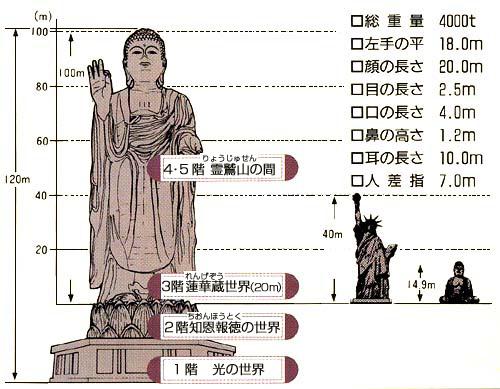http://daibutu.net/img/daibutuhikaku.jpg